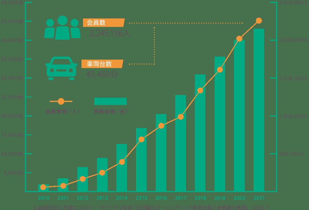 わが国のカーシェアリング車両台数と会員数の推移グラフ