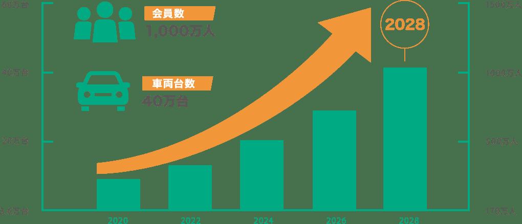 市場推移予測グラフ