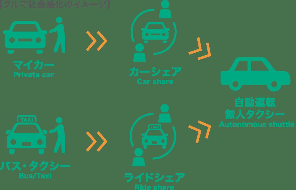 車社会進化のイメージ